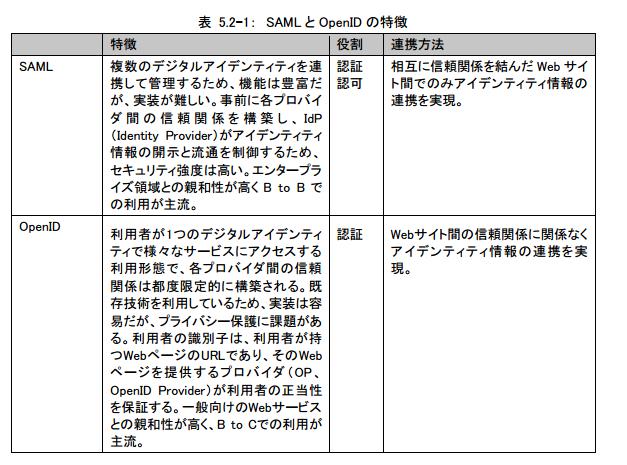 表 5.2-1: SAML と OpenID の特徴