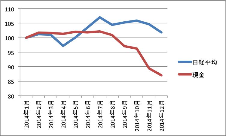 Nikkei-vs-Yen-2014