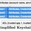 図1)MacOS Xのキーチェンの構造