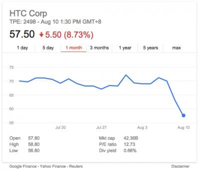 発覚後、HTCの株価は急落